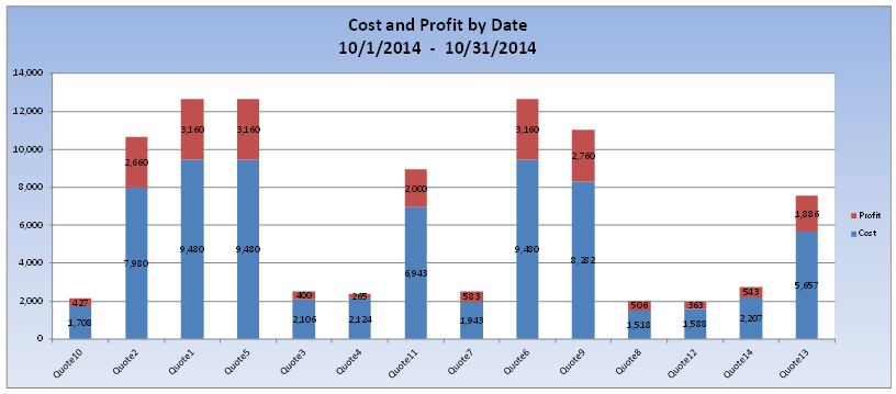 cost and profit report by date