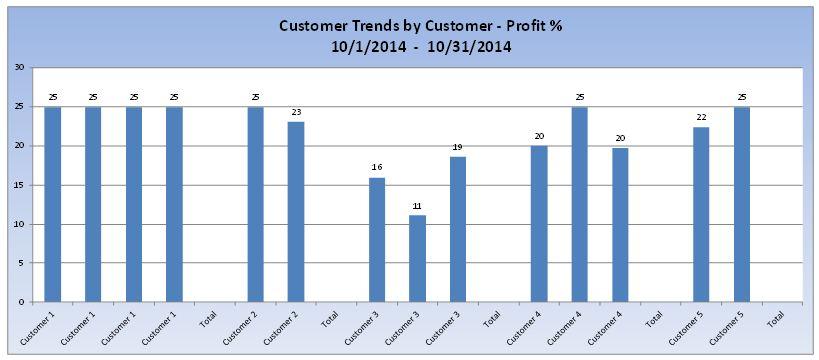 customer trends profit percentage report