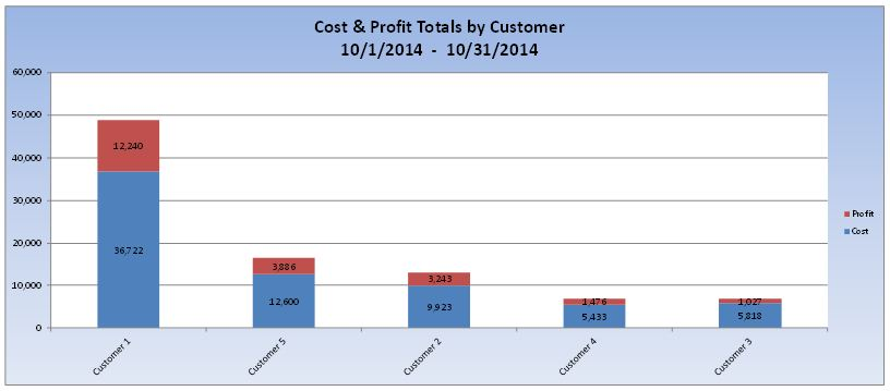 cost and profit totals by customer