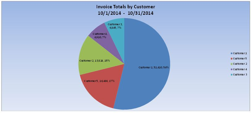 invoice totals by customer graphs