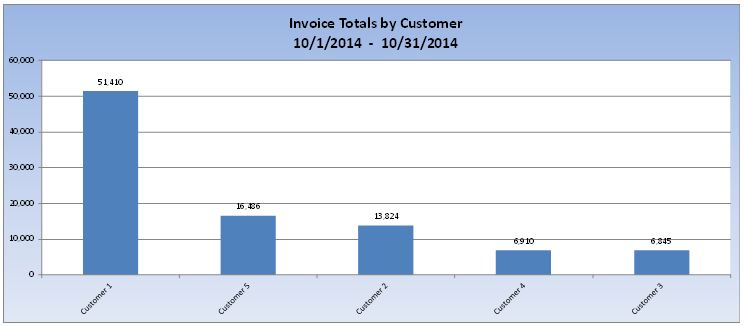 invoice totals by customer