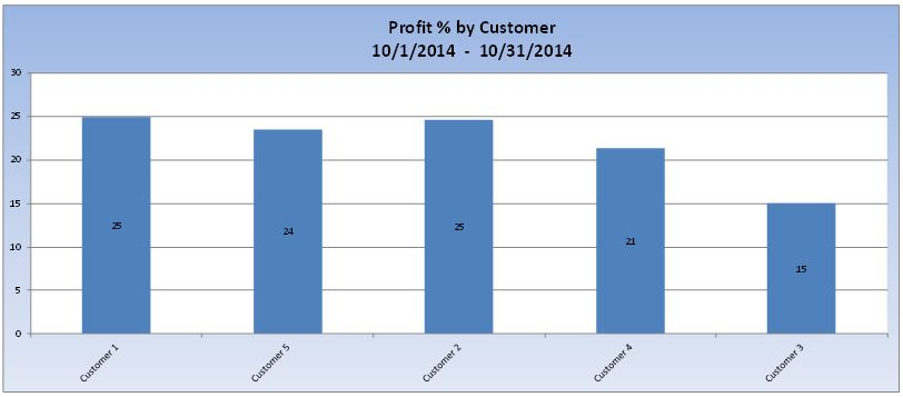 profit percentage by customer