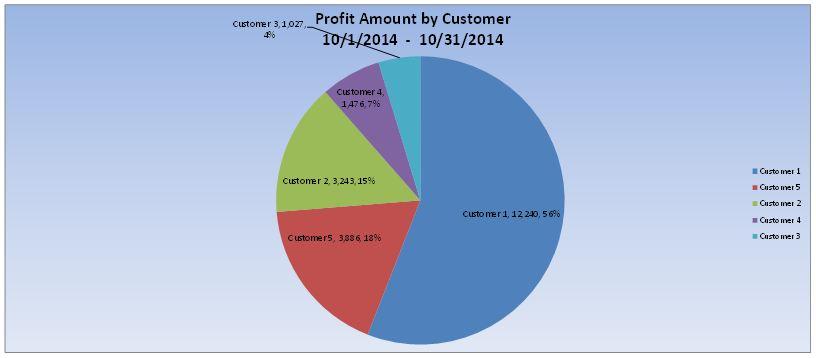 profit amount by customer